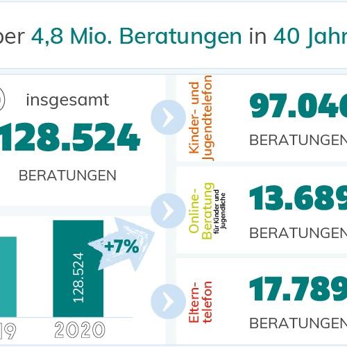Statistik 2020